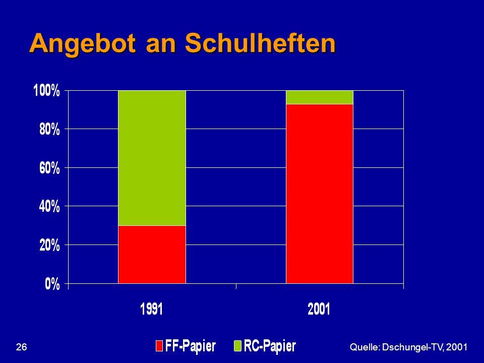 Quelle: Dschungel-TV, 200126 Angebot an Schulheften