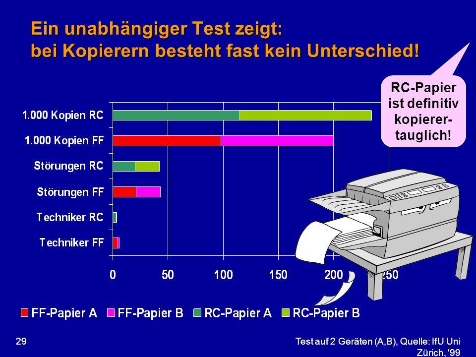 Test auf 2 Geräten (A,B), Quelle: IfU Uni Zürich, '99 29 Ein unabhängiger Test zeigt: bei Kopierern besteht fast kein Unterschied! RC-Papier ist defin