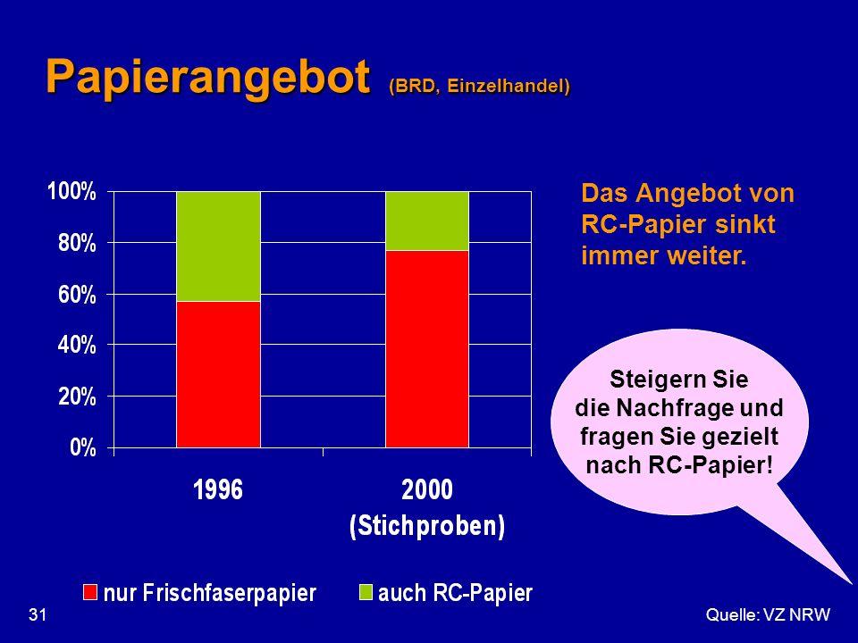 Quelle: VZ NRW31 Papierangebot (BRD, Einzelhandel) Das Angebot von RC-Papier sinkt immer weiter. Steigern Sie die Nachfrage und fragen Sie gezielt nac