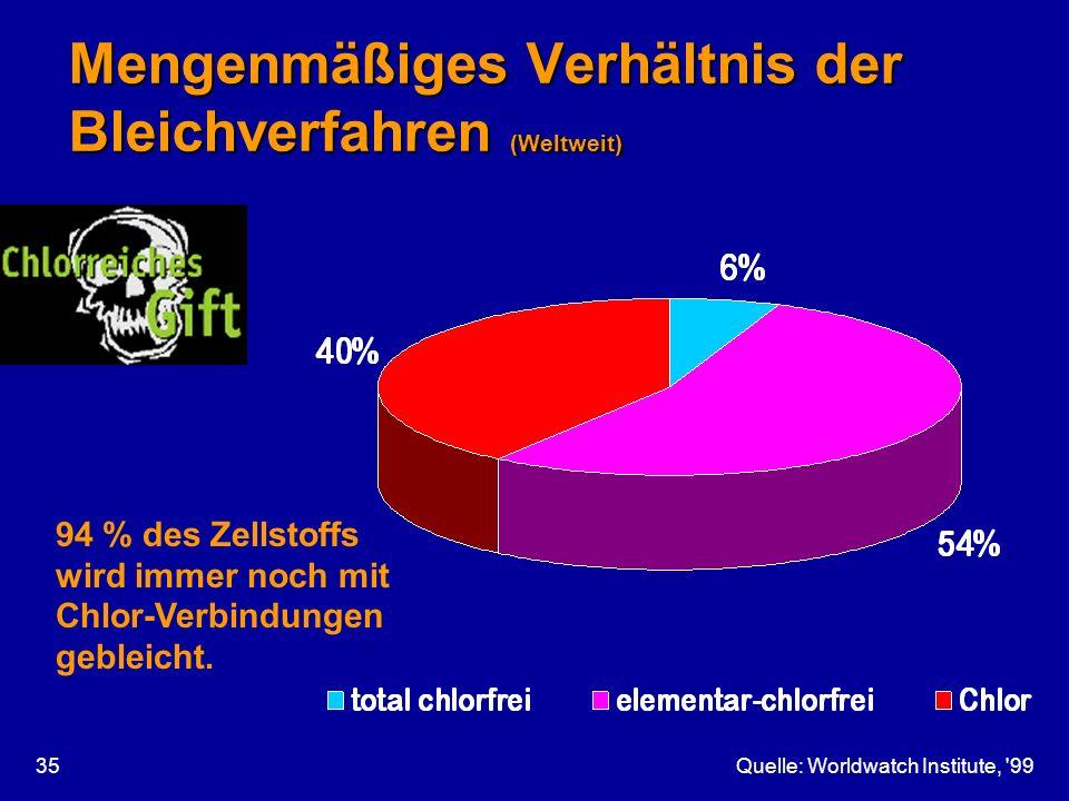 Quelle: Worldwatch Institute, '9935 Mengenmäßiges Verhältnis der Bleichverfahren (Weltweit) 94 % des Zellstoffs wird immer noch mit Chlor-Verbindungen