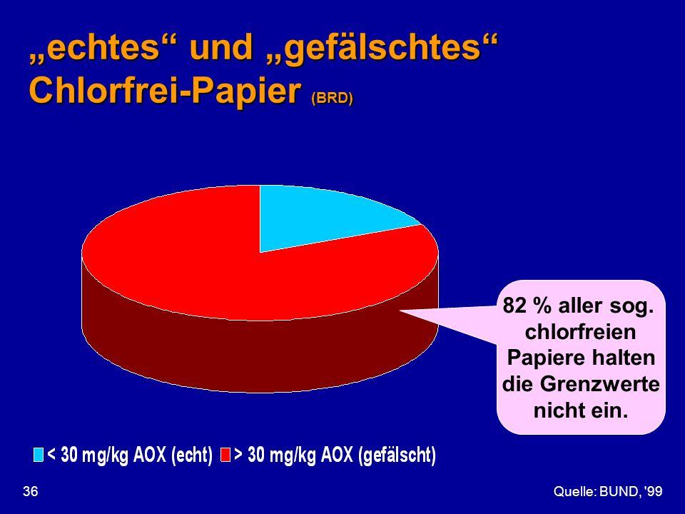 Quelle: BUND, '9936 echtes und gefälschtes Chlorfrei-Papier (BRD) 82 % aller sog. chlorfreien Papiere halten die Grenzwerte nicht ein.