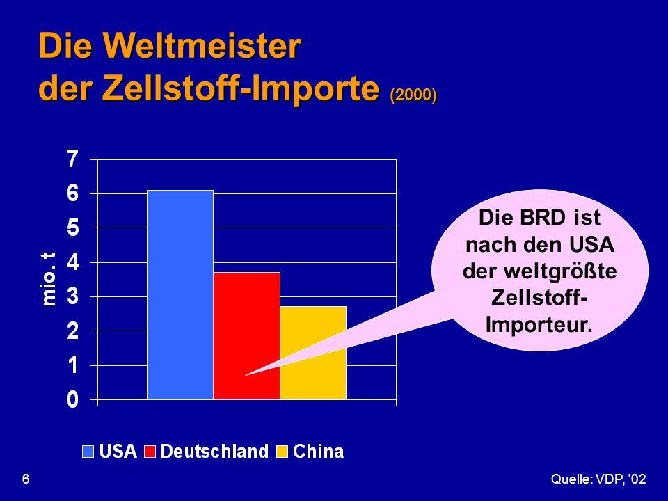 Quelle: VDP, '026 Die Weltmeister der Zellstoff-Importe (2000) Die BRD ist nach den USA der weltgrößte Zellstoff- Importeur.
