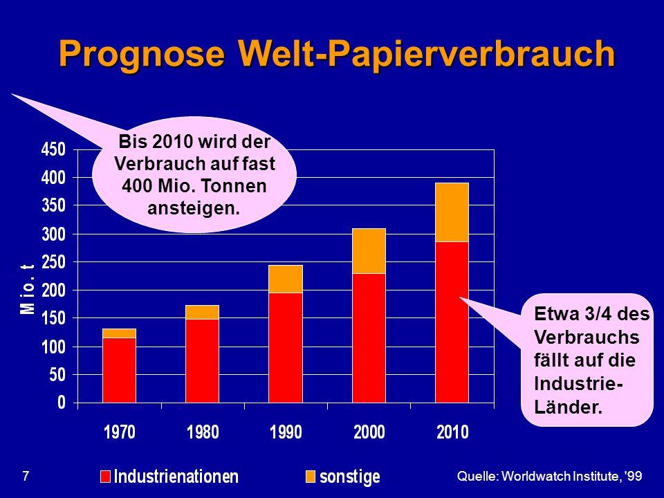 Quelle: Worldwatch Institute, '997 Prognose Welt-Papierverbrauch Bis 2010 wird der Verbrauch auf fast 400 Mio. Tonnen ansteigen. Etwa 3/4 des Verbrauc