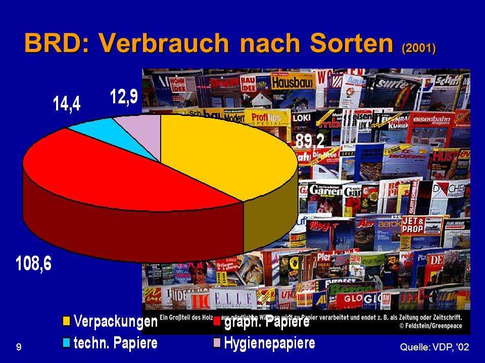 Quelle: VDP, '029 BRD: Verbrauch nach Sorten (2001)