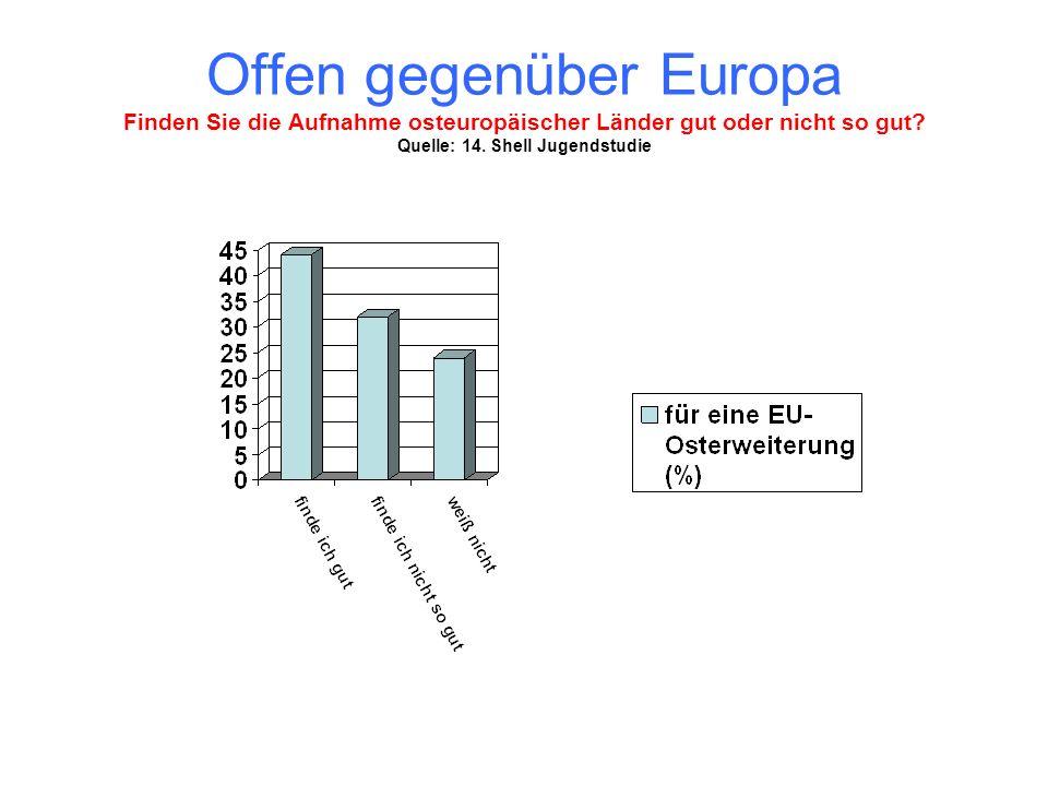 Offen gegenüber Europa Finden Sie die Aufnahme osteuropäischer Länder gut oder nicht so gut? Quelle: 14. Shell Jugendstudie
