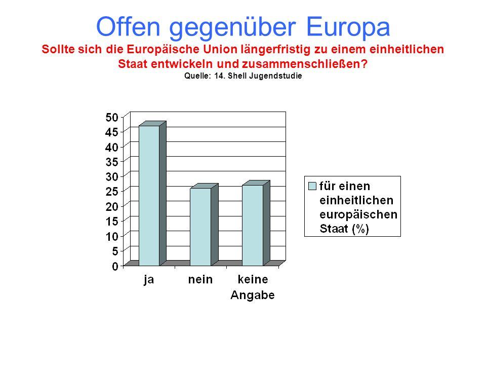 Offen gegenüber Europa Sollte sich die Europäische Union längerfristig zu einem einheitlichen Staat entwickeln und zusammenschließen? Quelle: 14. Shel