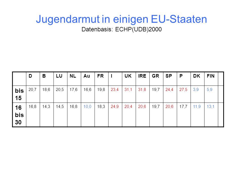 Jugendarmut in einigen EU-Staaten Datenbasis: ECHP(UDB)2000 DBLUNLAuFRIUKIREGRSPPDKFIN bis 15 20,718,620,517,616,619,823,431,131,819,724,427,53,95,9 1