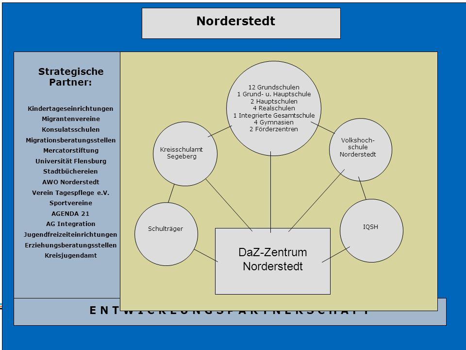 VI) Ergebnisse des Sprachfördernetzwerks Norderstedt Strategische Partner: Kindertageseinrichtungen Migrantenvereine Konsulatsschulen Migrationsberatu