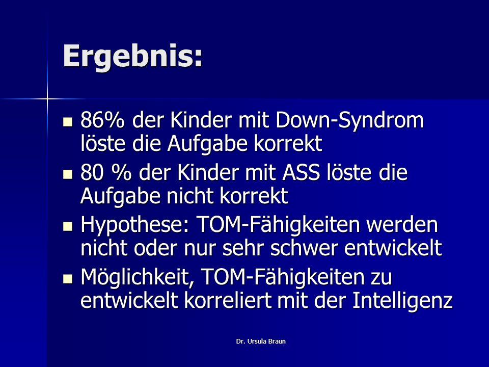 Dr. Ursula Braun Ergebnis: 86% der Kinder mit Down-Syndrom löste die Aufgabe korrekt 86% der Kinder mit Down-Syndrom löste die Aufgabe korrekt 80 % de
