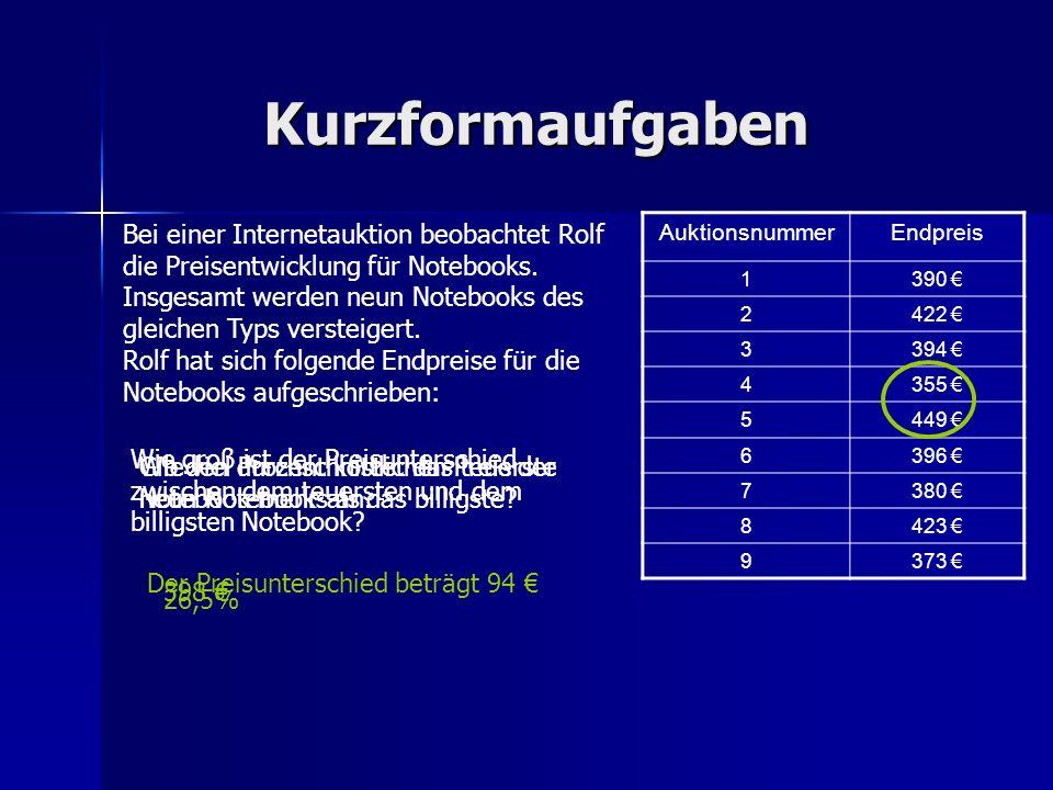 Kurzformaufgaben AuktionsnummerEndpreis 1390 2422 3394 4355 5449 6396 7380 8423 9373 Bei einer Internetauktion beobachtet Rolf die Preisentwicklung fü