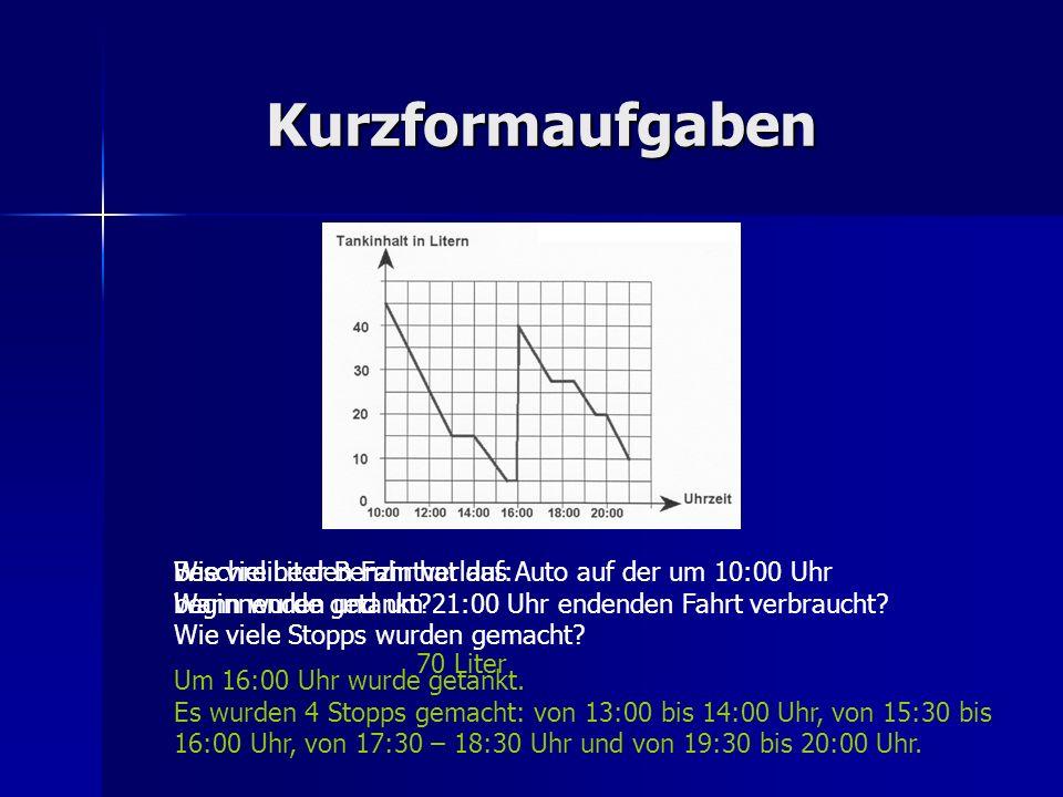 Kurzformaufgaben Wie viel Liter Benzin hat das Auto auf der um 10:00 Uhr beginnenden und um 21:00 Uhr endenden Fahrt verbraucht? 70 Liter Beschreibe d
