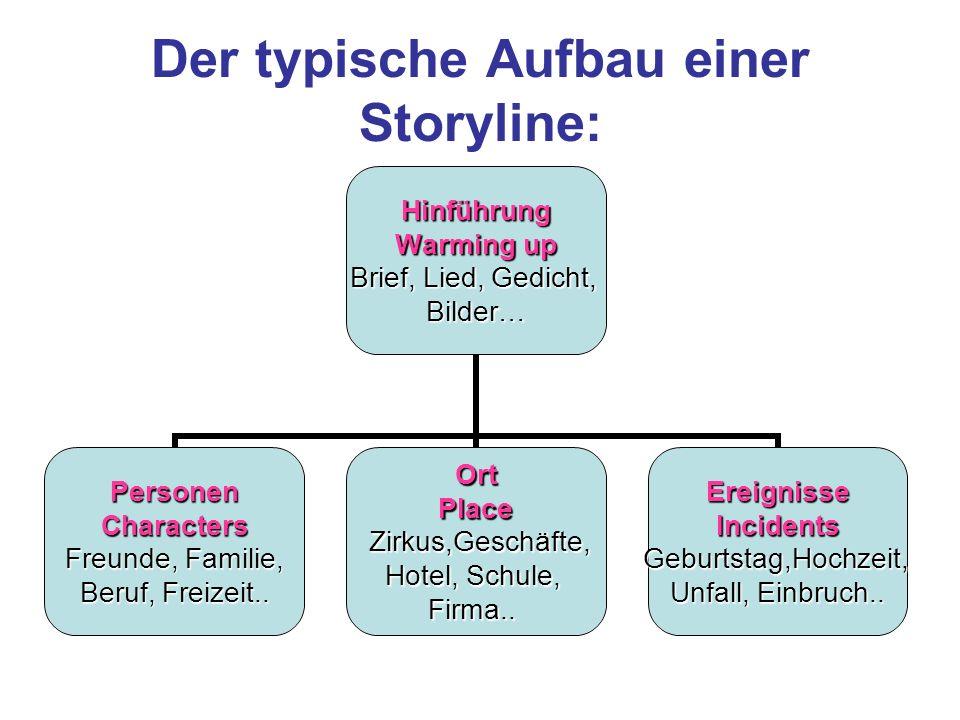 Der typische Aufbau einer Storyline:Hinführung Warming up Brief, Lied, Gedicht, Bilder… PersonenCharacters Freunde, Familie, Beruf, Freizeit.. OrtPlac