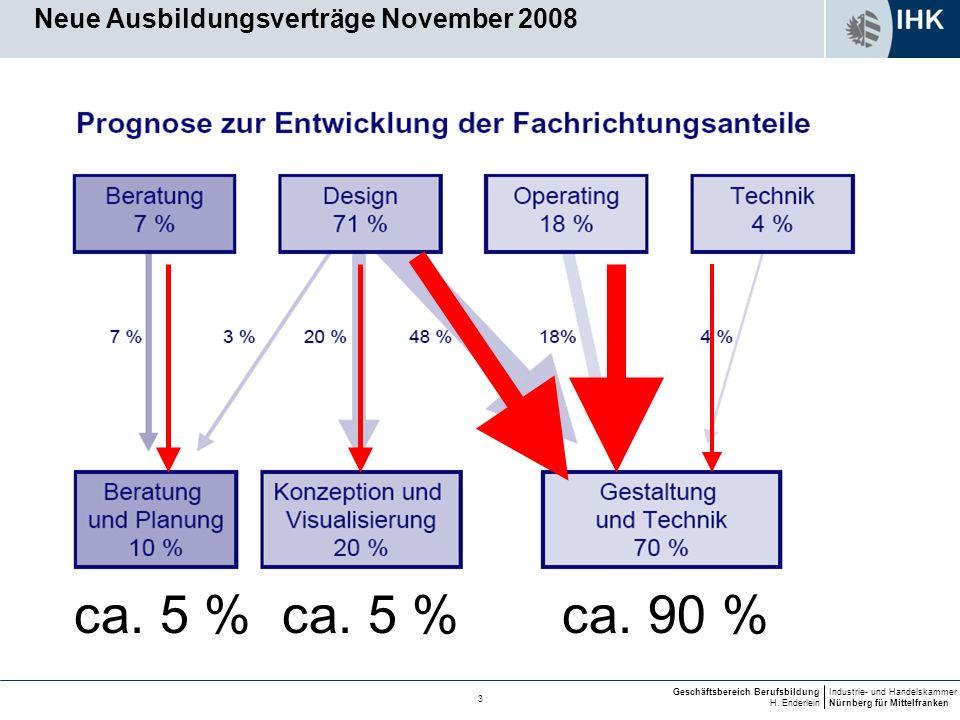 Industrie- und Handelskammer Nürnberg für Mittelfranken Geschäftsbereich Berufsbildung H. Enderlein 3 ca. 90 %ca. 5 % Neue Ausbildungsverträge Novembe