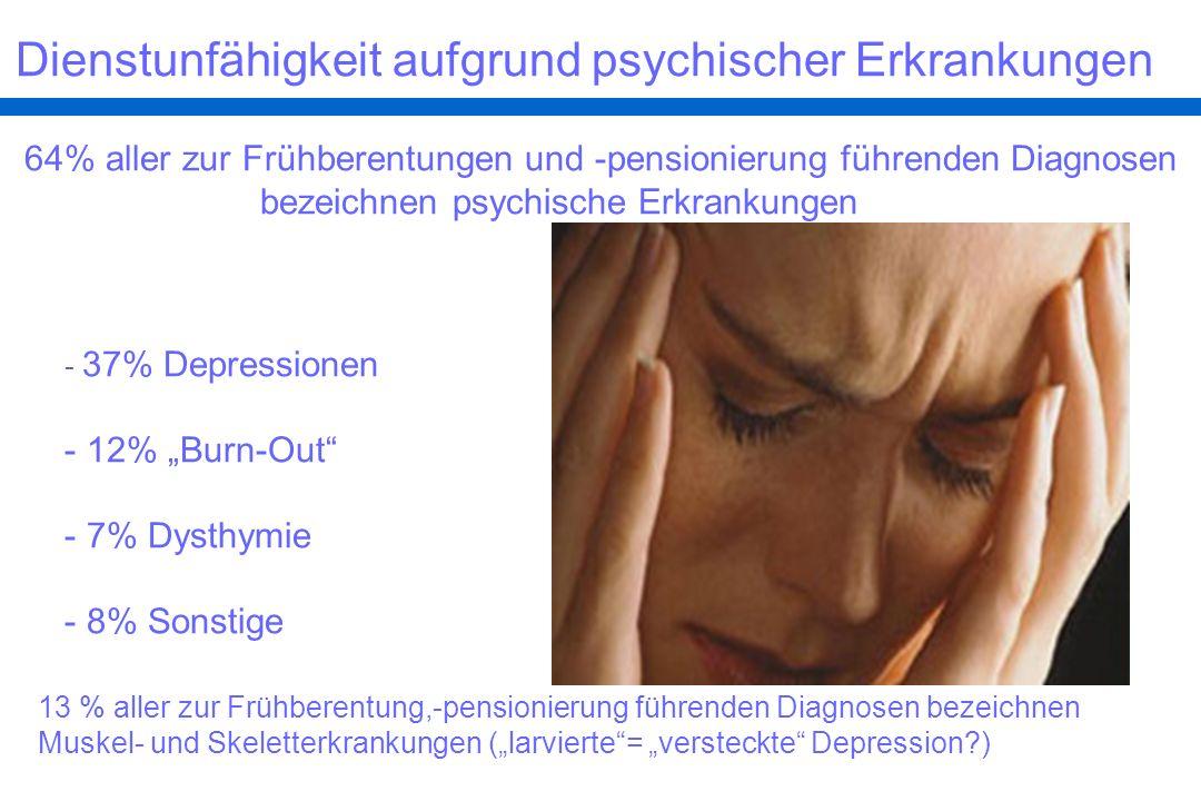 Stress – Burnout - Depression