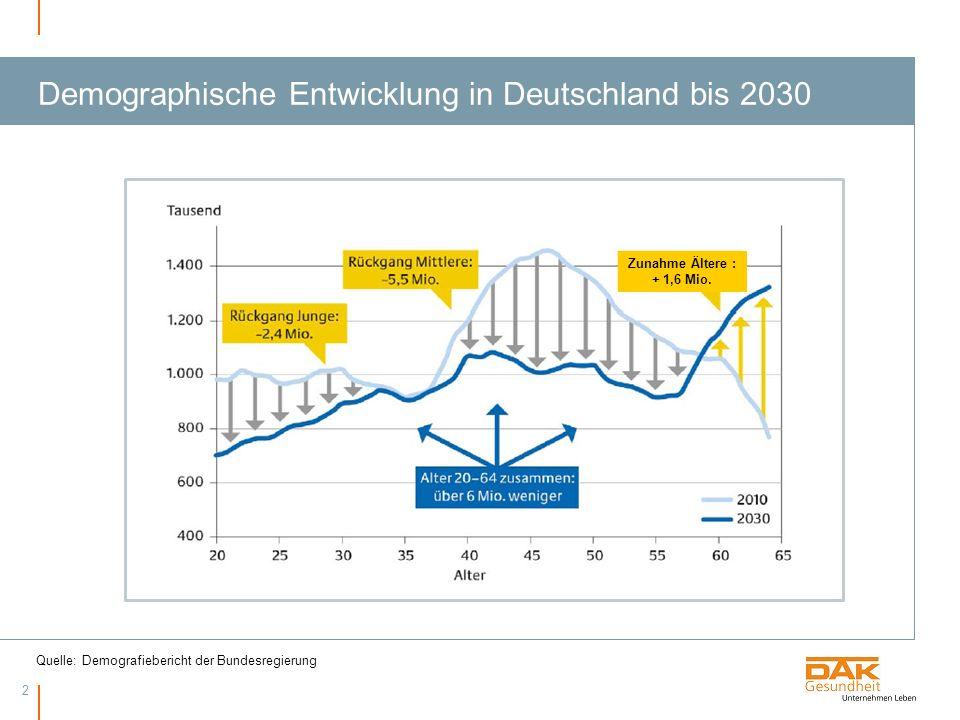2 Demographische Entwicklung in Deutschland bis 2030 Quelle: Demografiebericht der Bundesregierung Zunahme Ältere : + 1,6 Mio.