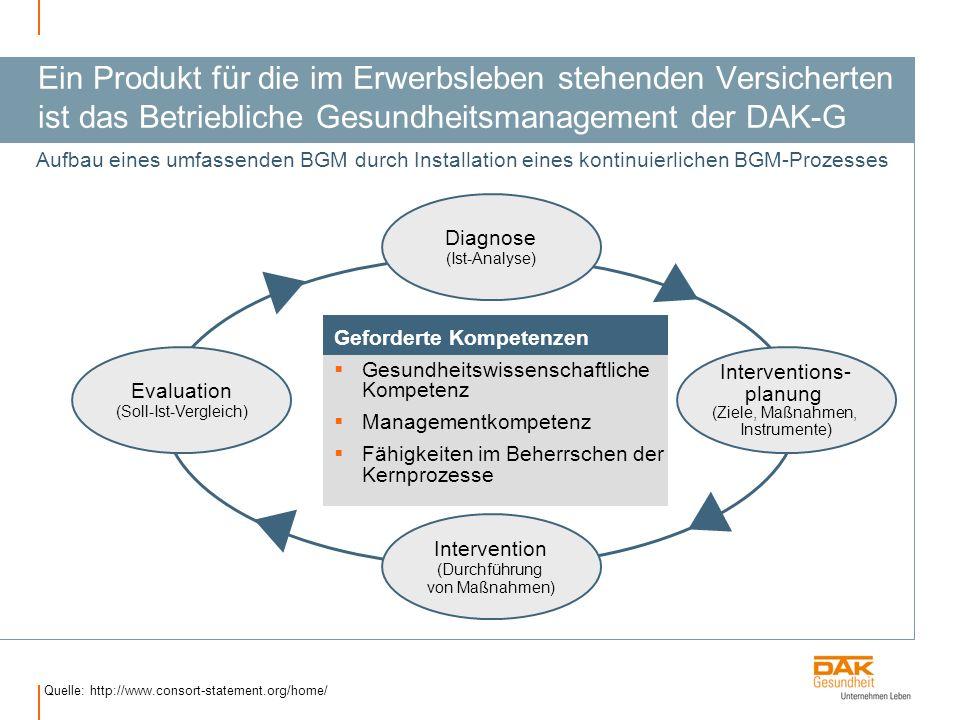 Ein Produkt für die im Erwerbsleben stehenden Versicherten ist das Betriebliche Gesundheitsmanagement der DAK-G Quelle: http://www.consort-statement.org/home/ Aufbau eines umfassenden BGM durch Installation eines kontinuierlichen BGM-Prozesses Diagnose (Ist-Analyse) Intervention (Durchführung von Maßnahmen) Evaluation (Soll-Ist-Vergleich) Interventions- planung (Ziele, Maßnahmen, Instrumente) Geforderte Kompetenzen Gesundheitswissenschaftliche Kompetenz Managementkompetenz Fähigkeiten im Beherrschen der Kernprozesse