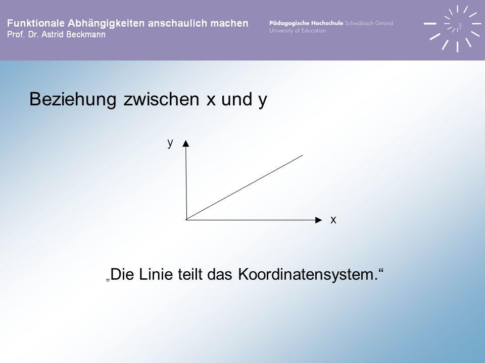 Beziehung zwischen x und y y x Die Linie teilt das Koordinatensystem.