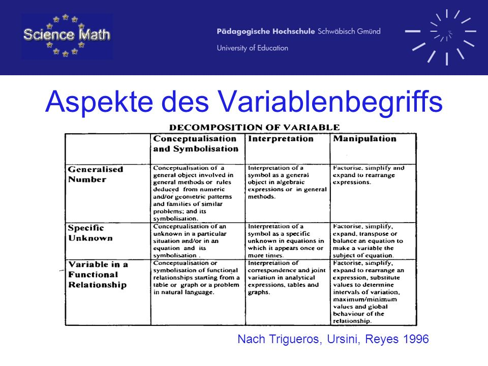 Aspekte des Variablenbegriffs Nach Trigueros, Ursini, Reyes 1996