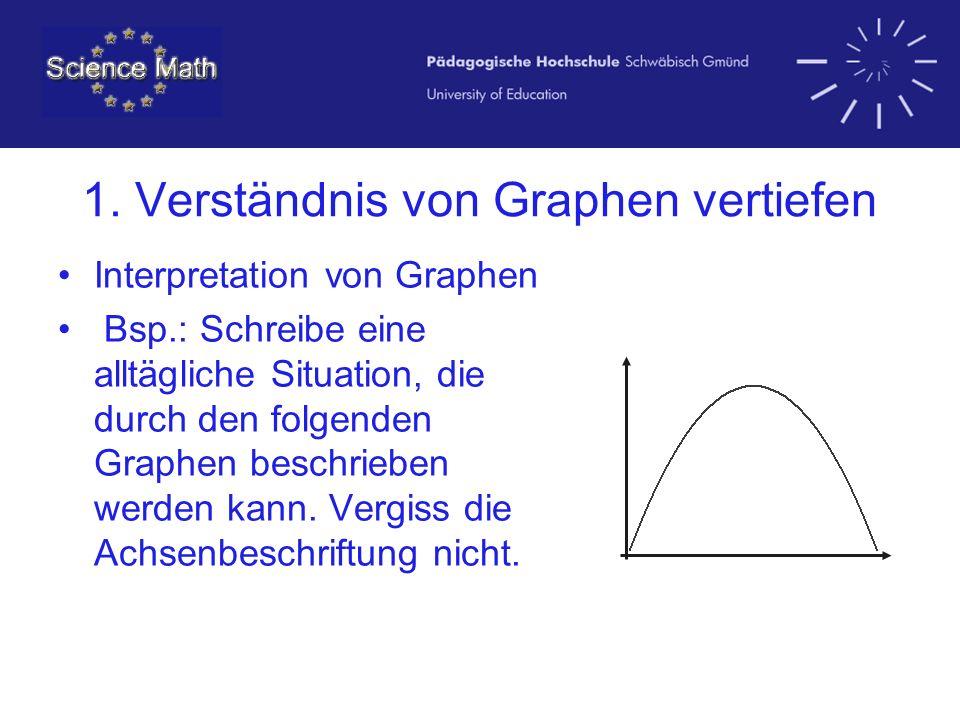 1. Verständnis von Graphen vertiefen Interpretation von Graphen Bsp.: Schreibe eine alltägliche Situation, die durch den folgenden Graphen beschrieben