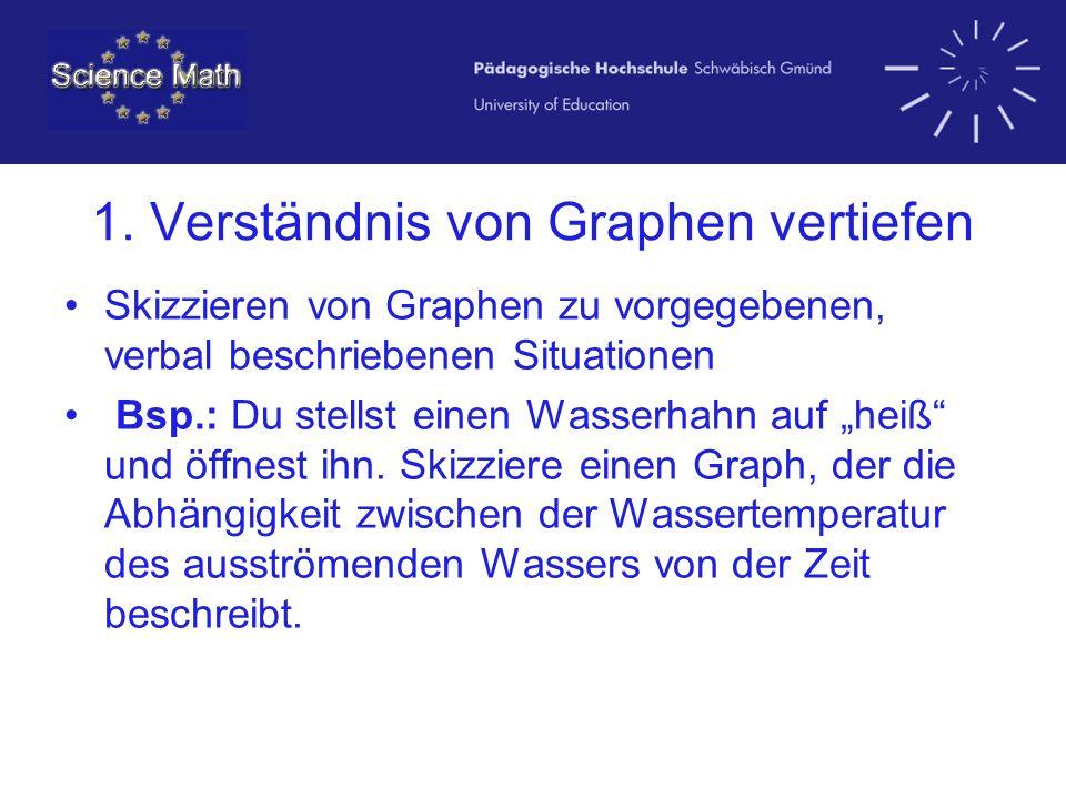 1. Verständnis von Graphen vertiefen Skizzieren von Graphen zu vorgegebenen, verbal beschriebenen Situationen Bsp.: Du stellst einen Wasserhahn auf he