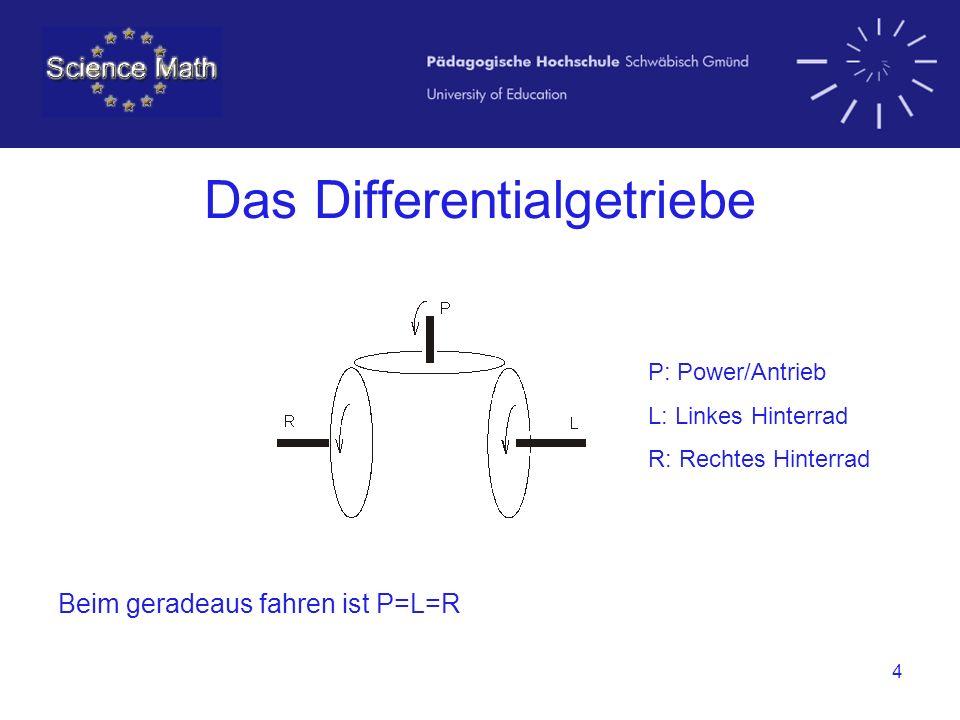4 Das Differentialgetriebe Beim geradeaus fahren ist P=L=R P: Power/Antrieb L: Linkes Hinterrad R: Rechtes Hinterrad
