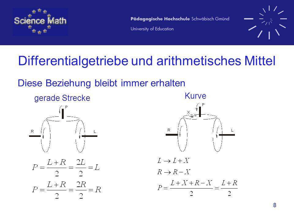 8 Differentialgetriebe und arithmetisches Mittel Diese Beziehung bleibt immer erhalten gerade Strecke Kurve