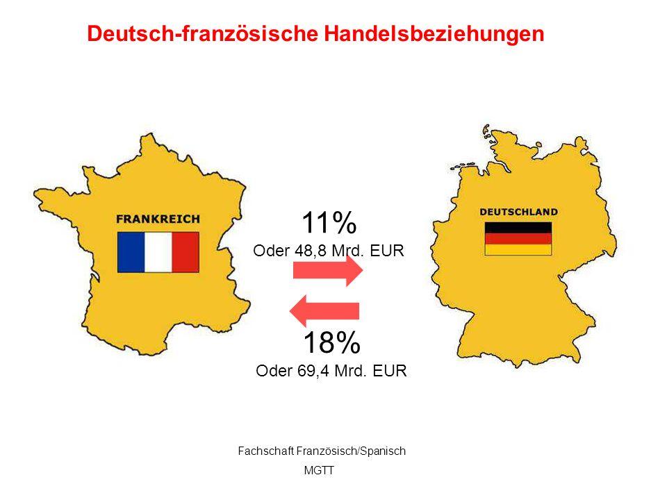 11 11% Oder 48,8 Mrd. EUR 18% Oder 69,4 Mrd. EUR Deutsch-französische Handelsbeziehungen Fachschaft Französisch/Spanisch MGTT