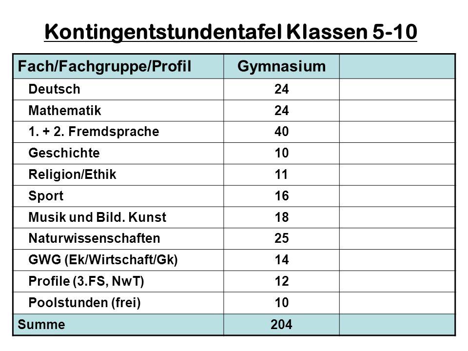 Fach/Fachgruppe/ProfilGymnasium Deutsch24 Mathematik24 1. + 2. Fremdsprache40 Geschichte10 Religion/Ethik11 Sport16 Musik und Bild. Kunst18 Naturwisse