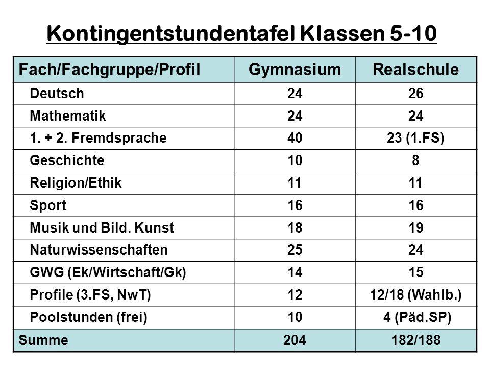 Fach/Fachgruppe/ProfilGymnasiumRealschule Deutsch2426 Mathematik24 1. + 2. Fremdsprache4023 (1.FS) Geschichte108 Religion/Ethik11 Sport16 Musik und Bi