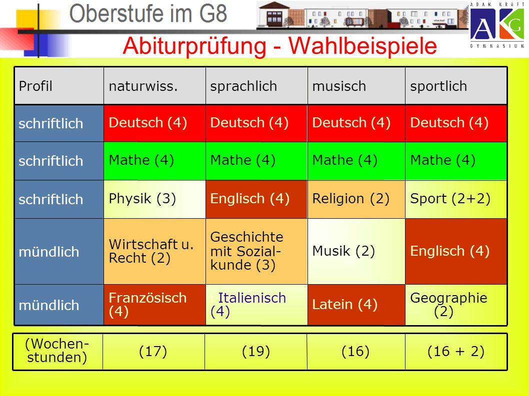 Abiturprüfung - Wahlbeispiele Geographie (2) Englisch (4) Sport (2+2) Mathe (4) Deutsch (4) sportlich Latein (4) Musik (2) Religion (2) Mathe (4) Deutsch (4) musisch FItalienisch (4) Geschichte mit Sozial- kunde (3) Englisch (4) Mathe (4) Deutsch (4) sprachlichnaturwiss.