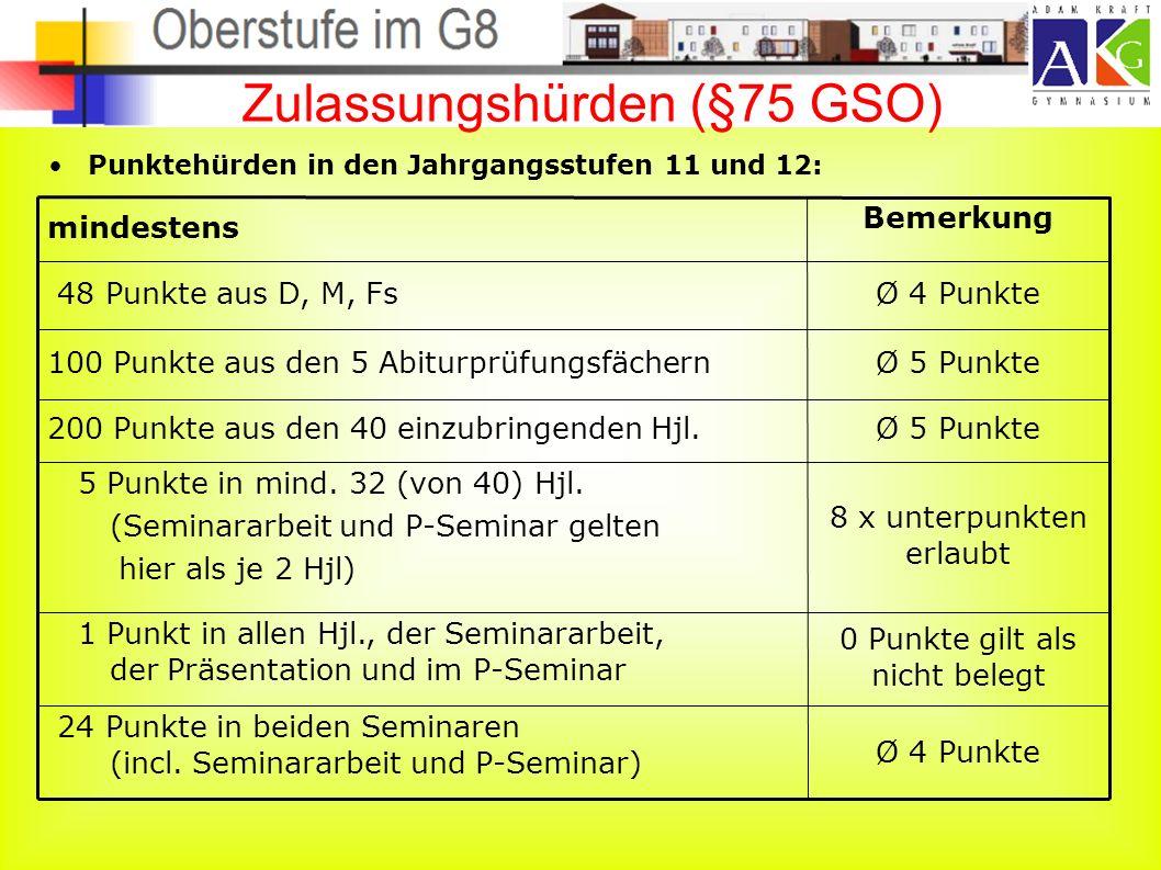 Zulassungshürden (§75 GSO) Punktehürden in den Jahrgangsstufen 11 und 12: Ø 4 Punkte 24 Punkte in beiden Seminaren (incl.