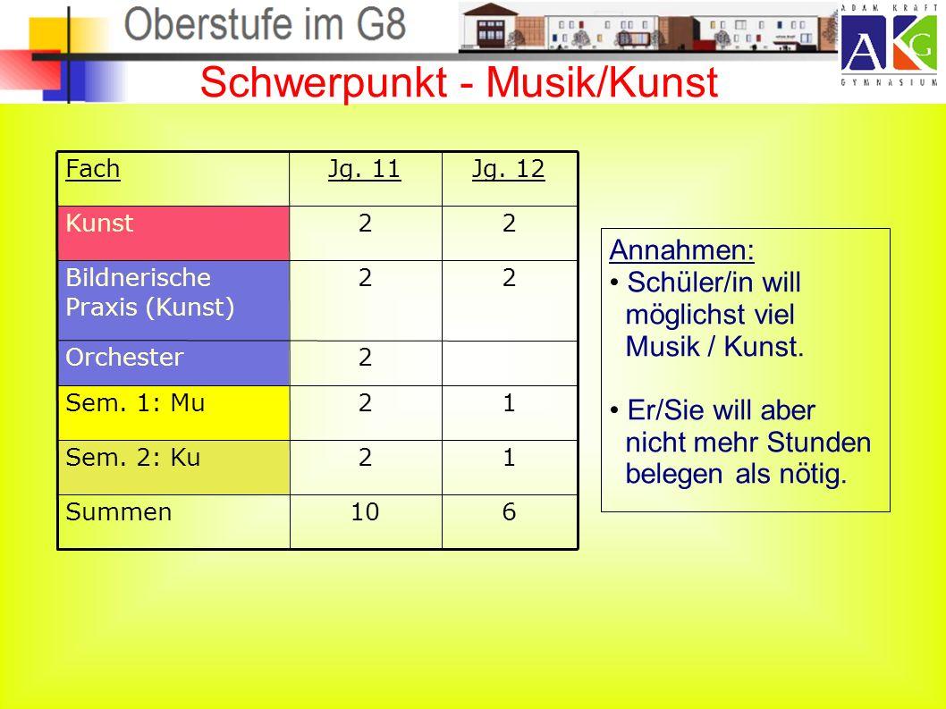Schwerpunkt - Musik/Kunst Annahmen: Schüler/in will möglichst viel Musik / Kunst.
