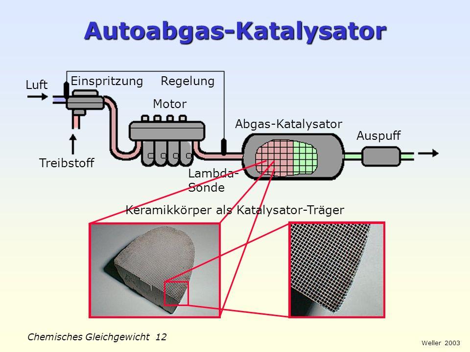 Weller 2003 Chemisches Gleichgewicht 11 Katalysator-Oberfläche Reaktion Adsorption Desorption 2 NO N 2 + O 2 Heterogene Katalyse