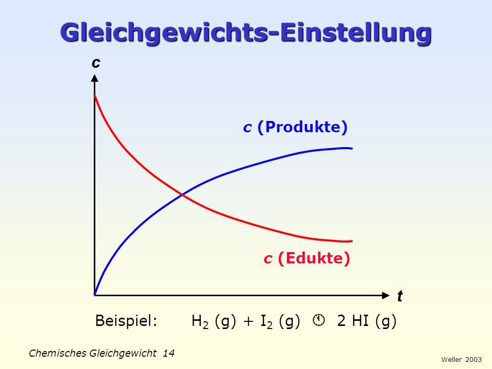 Weller 2003 Chemisches Gleichgewicht 13 Erforschung Gleichgewicht Wilhelmy um 1850: Hydrolysegeschwindigkeit von Saccharose proportional zur aktuellen