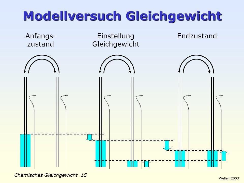Weller 2003 Chemisches Gleichgewicht 14 Gleichgewichts-Einstellung c t c (Produkte) c (Edukte) Beispiel: H 2 (g) + I 2 (g) 2 HI (g)