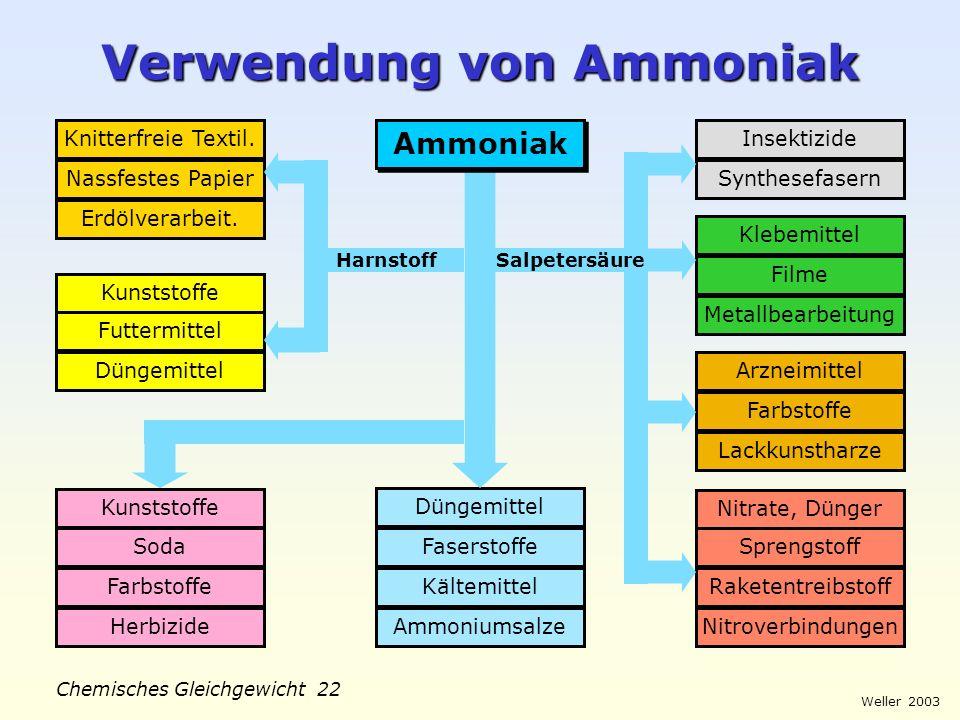 Weller 2003 Chemisches Gleichgewicht 21 Geschichte Ammoniak-Synthese Fritz Haber (1868-1934) Carl Bosch (1874-1940) Alwin Mittasch (1869-1953) BASF We