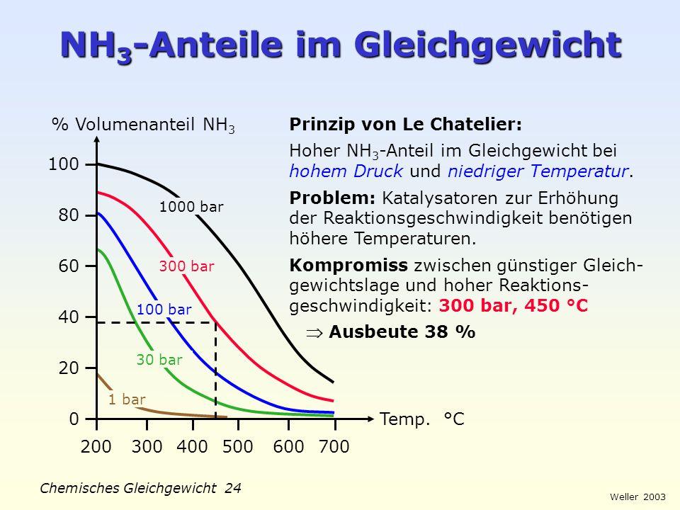 Weller 2003 Chemisches Gleichgewicht 23 Ablauf NH 3 -Synthese Primär- reformer Sekundär- reformer Konver- tierung Gas- wäsche Abschei- dung Reinigung