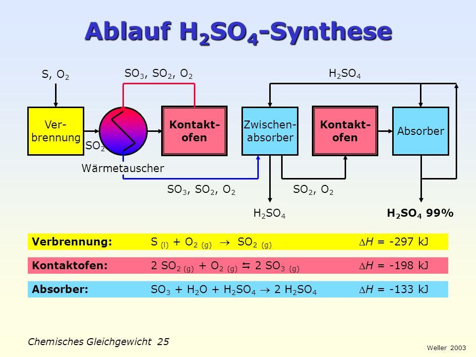 Weller 2003 Chemisches Gleichgewicht 24 NH 3 -Anteile im Gleichgewicht 100 80 60 40 20 0 200300400500600700 % Volumenanteil NH 3 Temp. °C Prinzip von