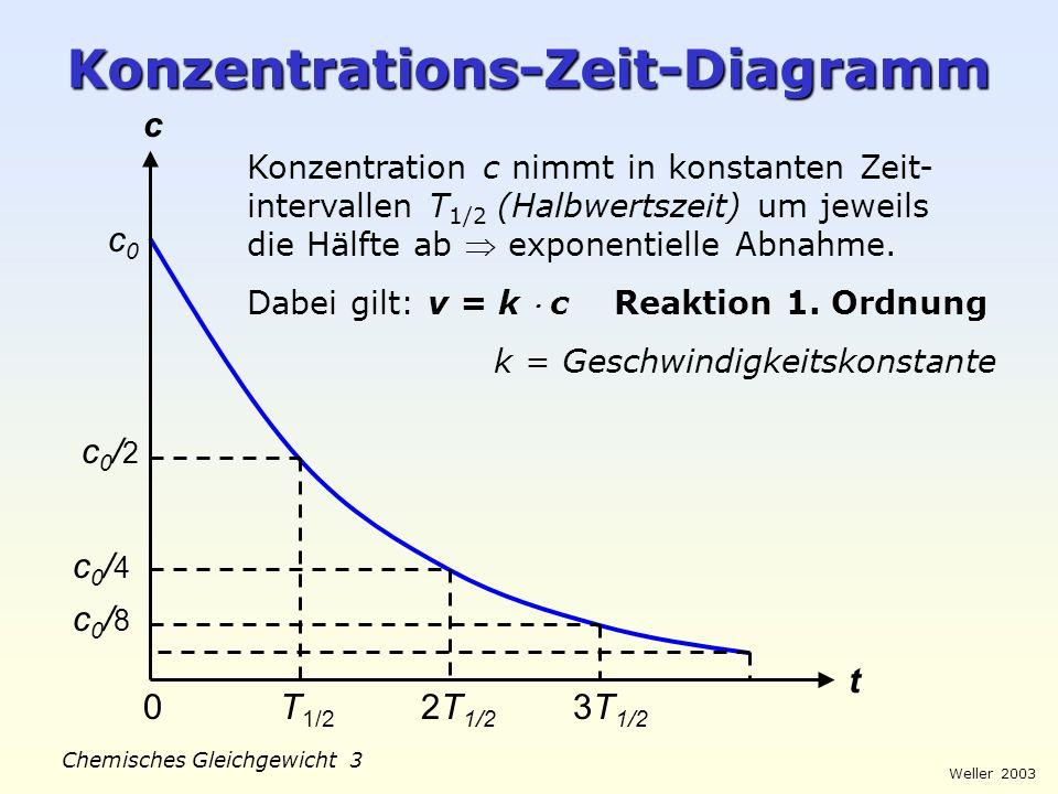 Weller 2003 Chemisches Gleichgewicht 2 Reaktionsgeschwindigkeit t 1 t 1 + t c t Mittlere Geschwindigkeit: Momentangeschwindigkeit: