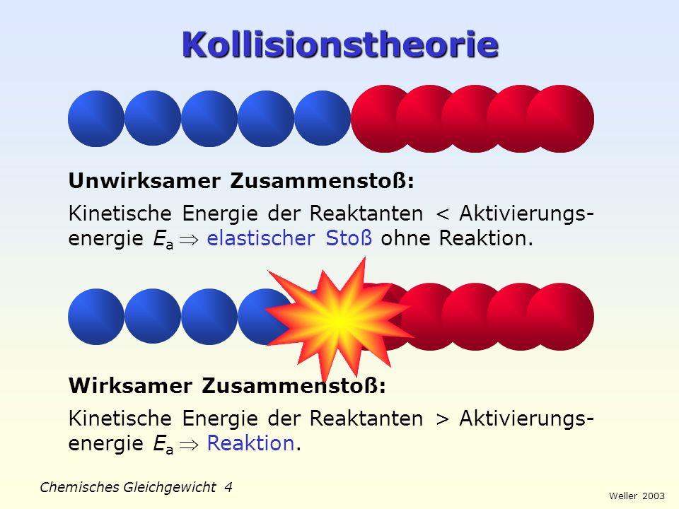 Weller 2003 Chemisches Gleichgewicht 3 Konzentrations-Zeit-Diagramm c t c0c0 c0/8c0/8 c0/2c0/2 c0/4c0/4 0 T 1/2 2T 1/2 3T 1/2 Konzentration c nimmt in