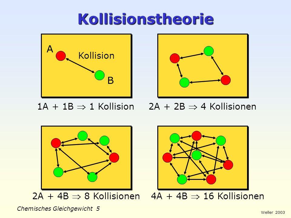 Weller 2003 Chemisches Gleichgewicht 4 Kollisionstheorie Unwirksamer Zusammenstoß: Kinetische Energie der Reaktanten < Aktivierungs- energie E a elast