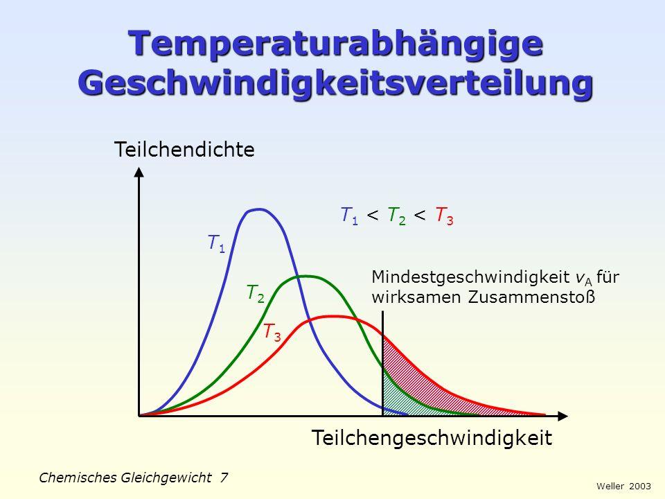 Weller 2003 Chemisches Gleichgewicht 6 Kollisionstheorie Grundannahmen: 1.Reagierende Teilchen bewegen sich mit steigender Temperatur immer schneller.