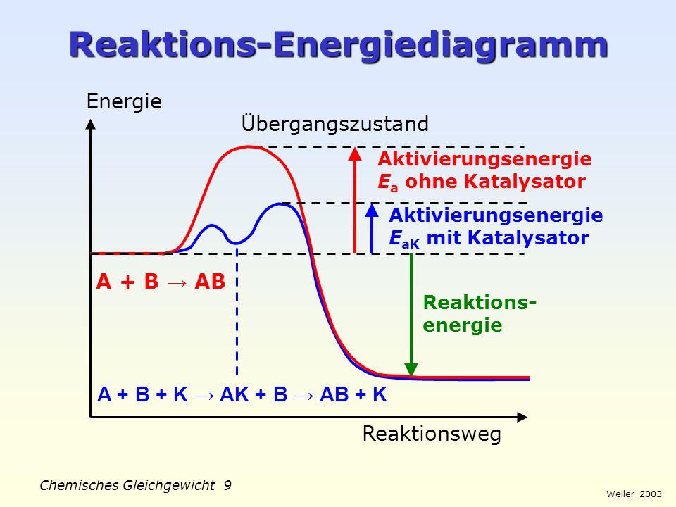 Weller 2003 Chemisches Gleichgewicht 8 Katalyse Katalysatoren (griech. katalysis: Aufhebung) erhöhen die Geschwindigkeit chemischer Reaktionen durch V
