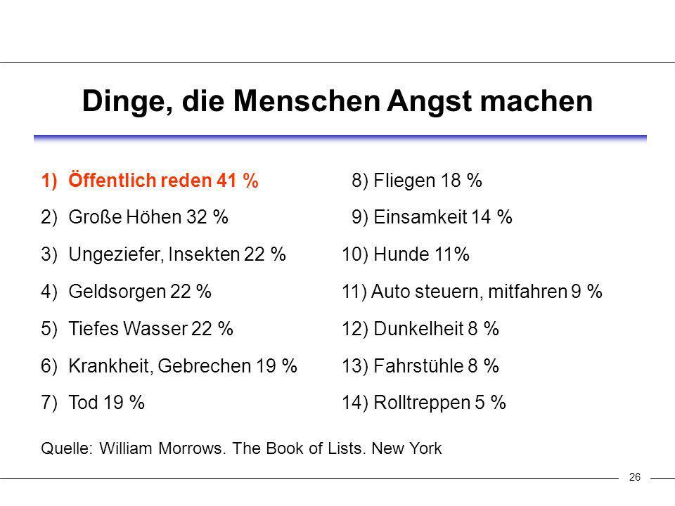 26 Dinge, die Menschen Angst machen 1) Öffentlich reden 41 % 8) Fliegen 18 % 2) Große Höhen 32 % 9) Einsamkeit 14 % 3) Ungeziefer, Insekten 22 % 10) Hunde 11% 4) Geldsorgen 22 % 11) Auto steuern, mitfahren 9 % 5) Tiefes Wasser 22 % 12) Dunkelheit 8 % 6) Krankheit, Gebrechen 19 % 13) Fahrstühle 8 % 7) Tod 19 % 14) Rolltreppen 5 % Quelle: William Morrows.