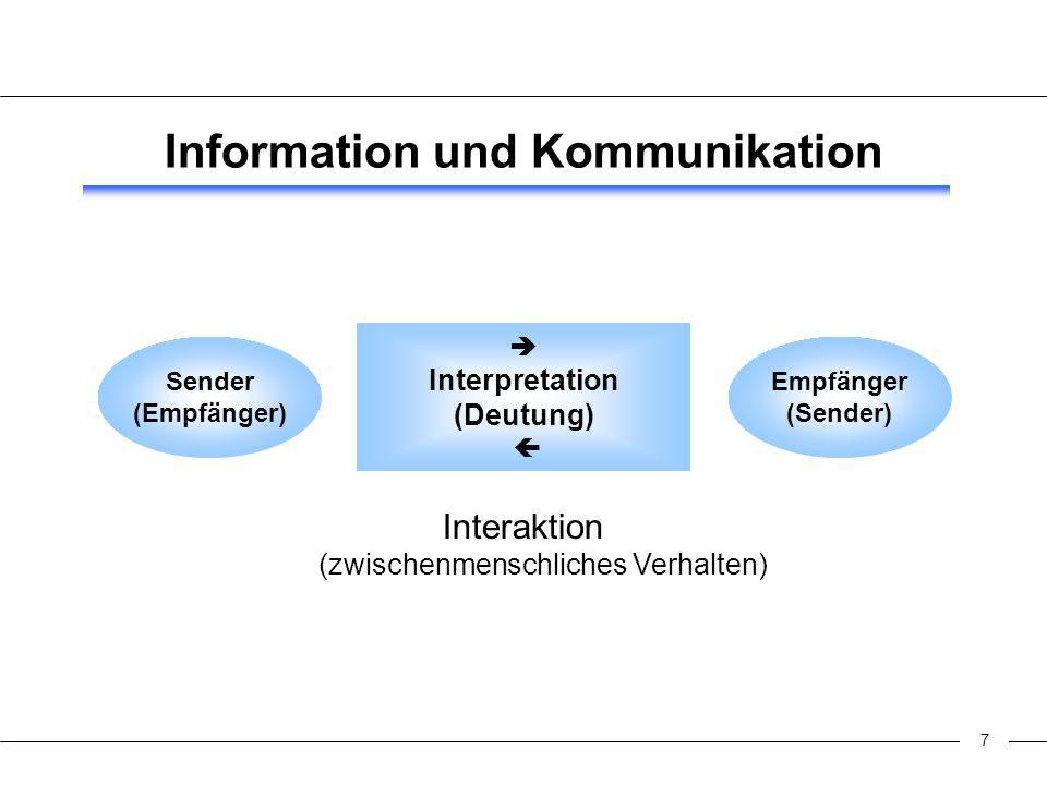 7 Information und Kommunikation Interaktion (zwischenmenschliches Verhalten) Empfänger (Sender) Interpretation (Deutung) Sender (Empfänger)