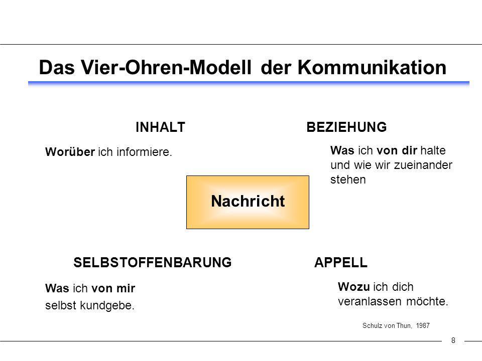 8 Das Vier-Ohren-Modell der Kommunikation Nachricht INHALT SELBSTOFFENBARUNGAPPELL BEZIEHUNG Schulz von Thun, 1987 Worüber ich informiere.