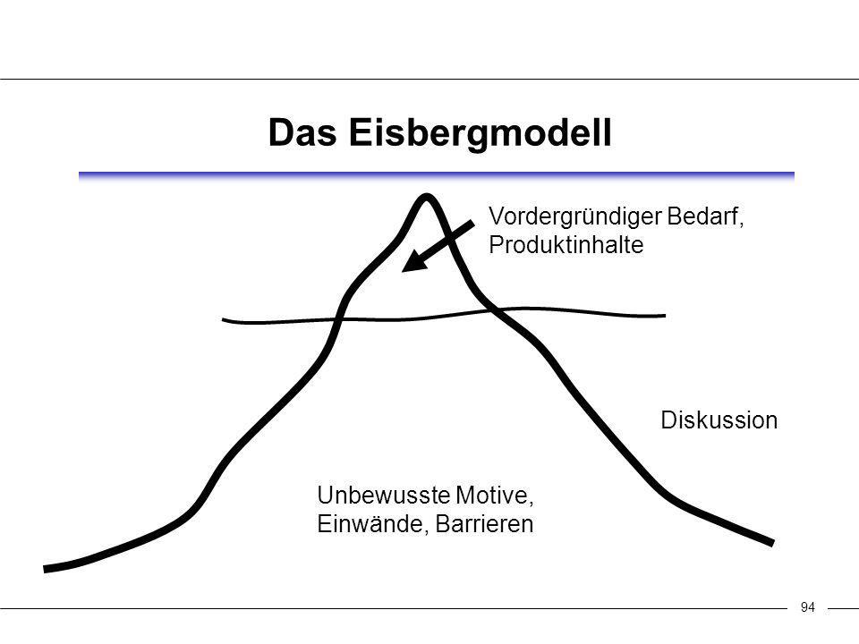 94 Das Eisbergmodell Vordergründiger Bedarf, Produktinhalte Diskussion Unbewusste Motive, Einwände, Barrieren