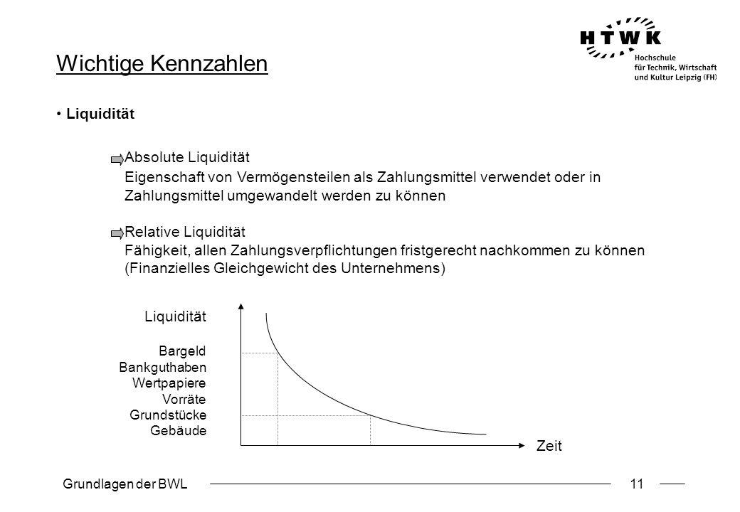 Grundlagen der BWL11 Wichtige Kennzahlen Liquidität Absolute Liquidität Eigenschaft von Vermögensteilen als Zahlungsmittel verwendet oder in Zahlungsm