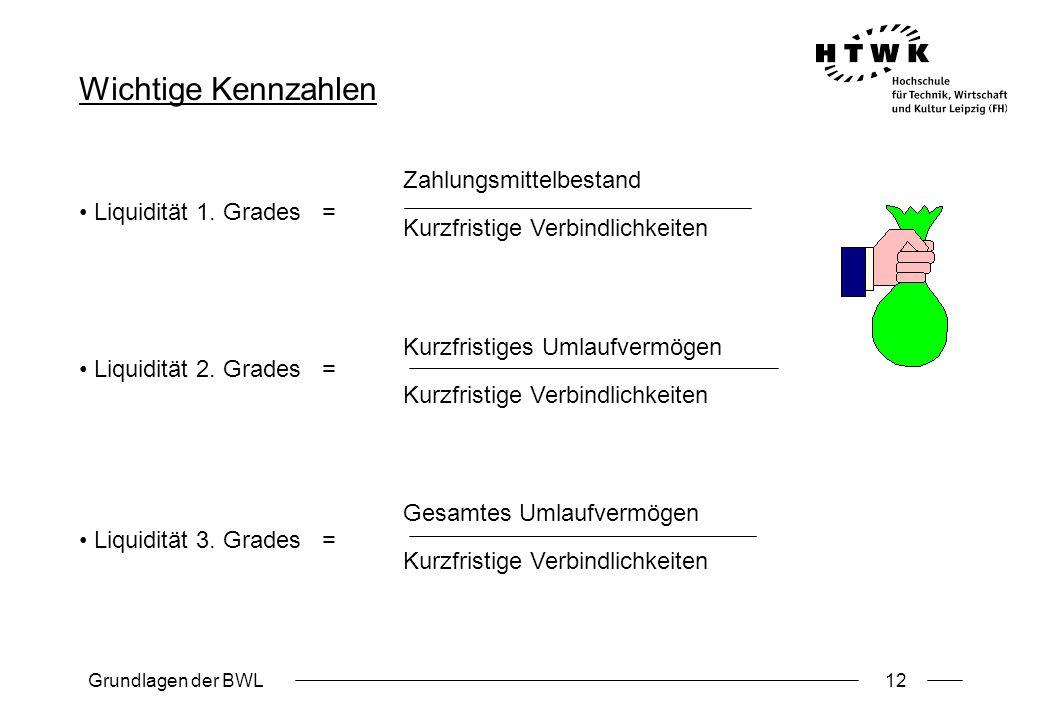 Grundlagen der BWL12 Wichtige Kennzahlen Liquidität 1. Grades = Liquidität 2. Grades = Liquidität 3. Grades = Zahlungsmittelbestand Kurzfristige Verbi