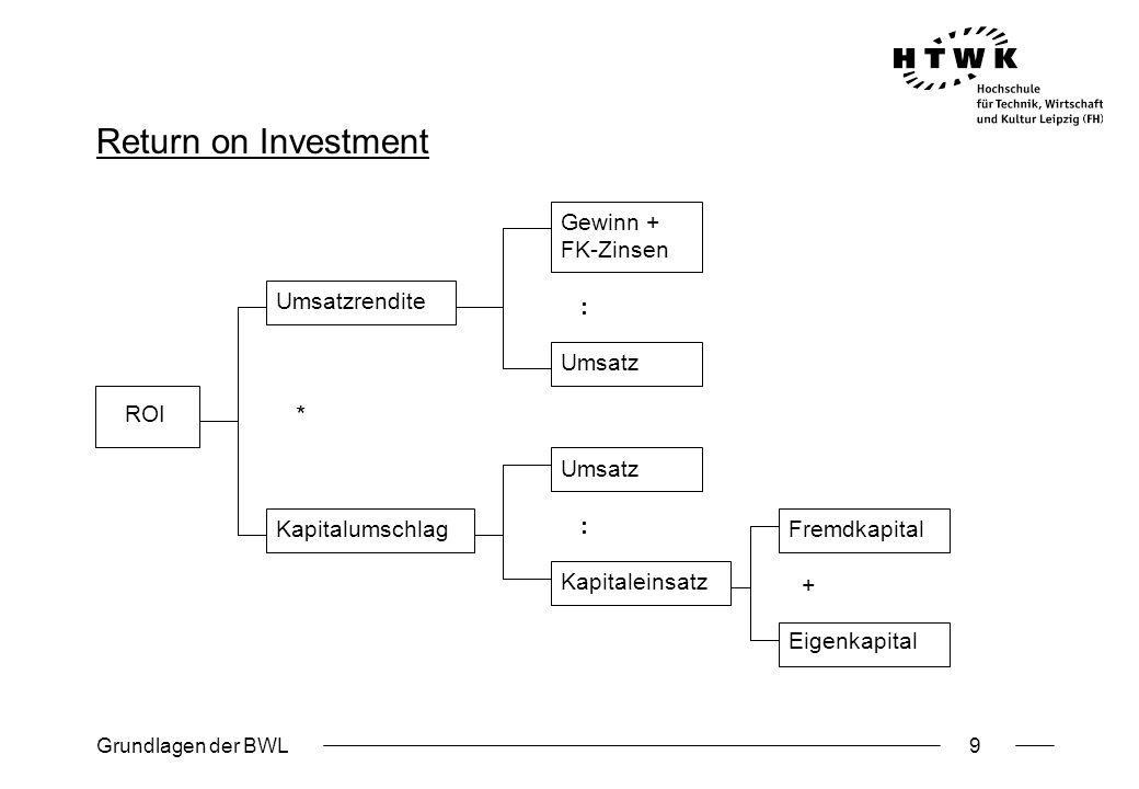 Grundlagen der BWL9 Return on Investment ROI Umsatzrendite * Kapitalumschlag Gewinn + FK-Zinsen : Umsatz : Kapitaleinsatz Fremdkapital + Eigenkapital